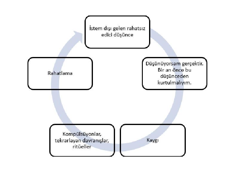 Takıntı Zorlantı Bozukluğu OKB